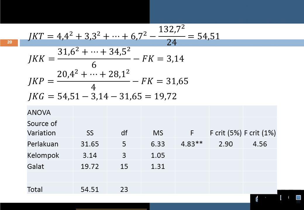 ANOVA Source of VariationSSdfMSFF crit (5%)F crit (1%) Perlakuan31.6556.334.83**2.904.56 Kelompok3.1431.05 Galat19.72151.31 Total54.5123 20
