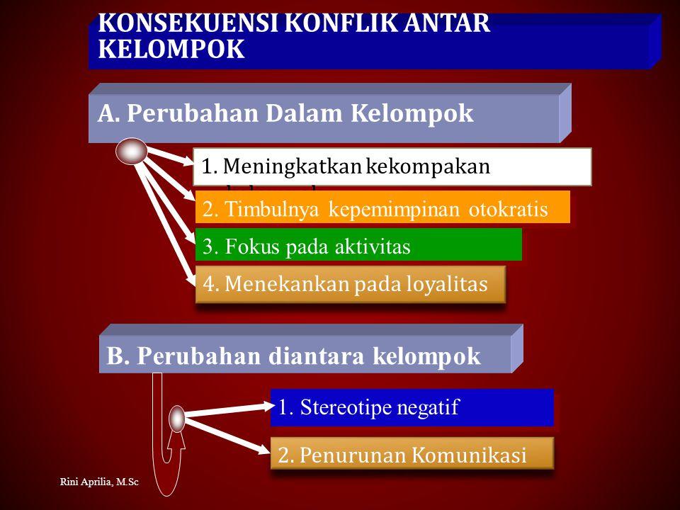 KONFLIK DALAM KELOMPOK KERJA Konflik antar bawahan di bagian yang sama dalam sebuah organisasi Konflik antara bawahan dan pimpinan di bagian yang sama