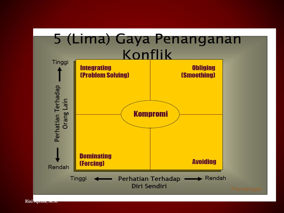 1.Komunikasi 2. Mendatangkan Orang Luar ke Dalam Kelompok 3.Mengubah struktur organisasi 4.