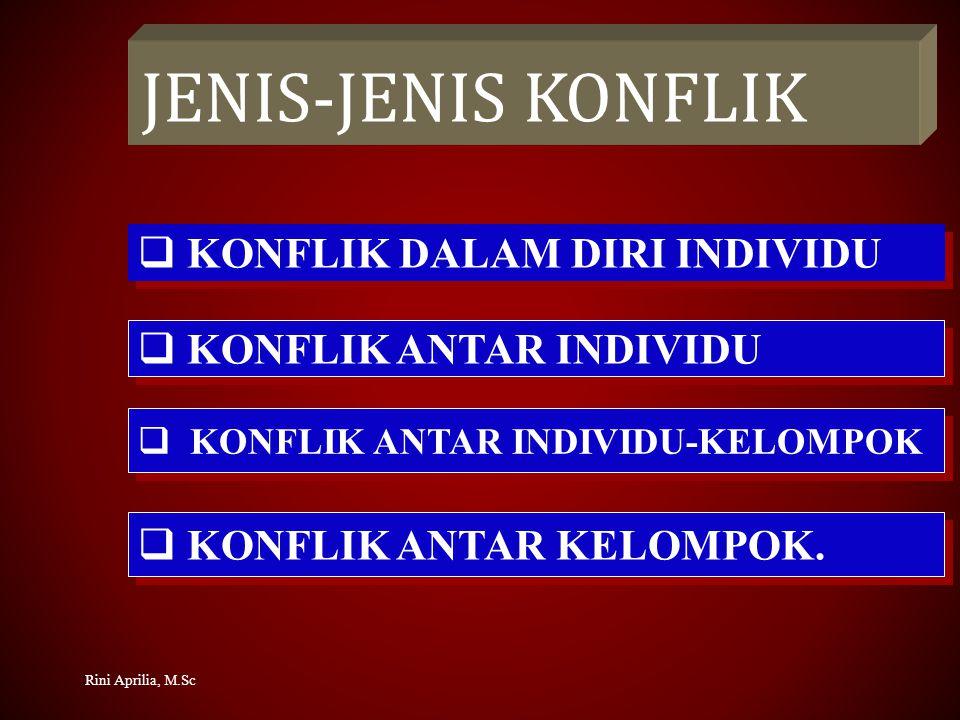 JENIS-JENIS KONFLIK  KONFLIK DALAM DIRI INDIVIDU  KONFLIK ANTAR INDIVIDU  KONFLIK ANTAR INDIVIDU-KELOMPOK  KONFLIK ANTAR KELOMPOK.