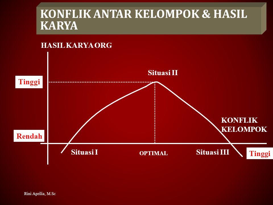 KONFLIK ANTAR KELOMPOK & HASIL KARYA HASIL KARYA ORG KONFLIK KELOMPOK Situasi I Situasi II Situasi III Tinggi Rendah Tinggi OPTIMAL Rini Aprilia, M.Sc