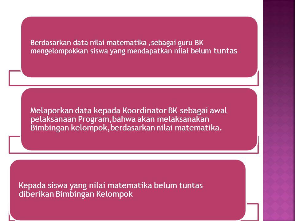 Berdasarkan data nilai matematika,sebagai guru BK mengelompokkan siswa yang mendapatkan nilai belum tuntas Melaporkan data kepada Koordinator BK sebagai awal pelaksanaan Program,bahwa akan melaksanakan Bimbingan kelompok,berdasarkan nilai matematika.