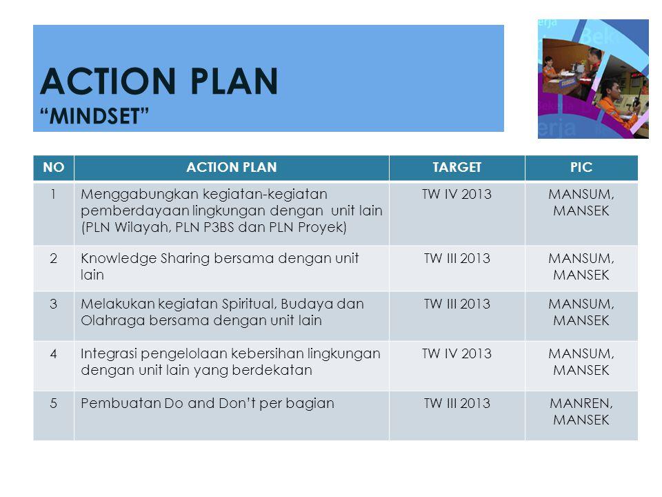 """ACTION PLAN """"MINDSET"""" NOACTION PLANTARGETPIC 1Menggabungkan kegiatan-kegiatan pemberdayaan lingkungan dengan unit lain (PLN Wilayah, PLN P3BS dan PLN"""