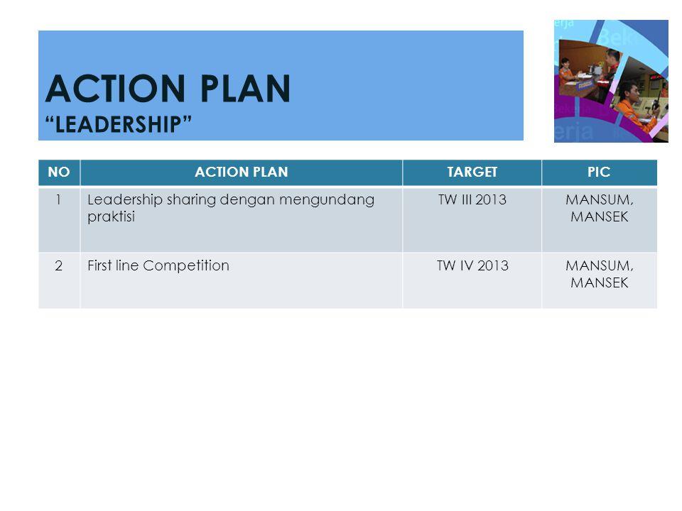 NOACTION PLANTARGETPIC 1Leadership sharing dengan mengundang praktisi TW III 2013MANSUM, MANSEK 2First line CompetitionTW IV 2013MANSUM, MANSEK ACTION
