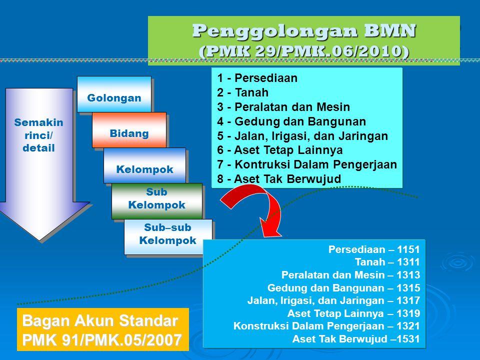 Penggolongan BMN (PMK 29/PMK.06/2010) Golongan Bidang Kelompok Sub Kelompok Sub–sub Kelompok Semakin rinci/ detail 1 - Persediaan 2 - Tanah 3 - Perala