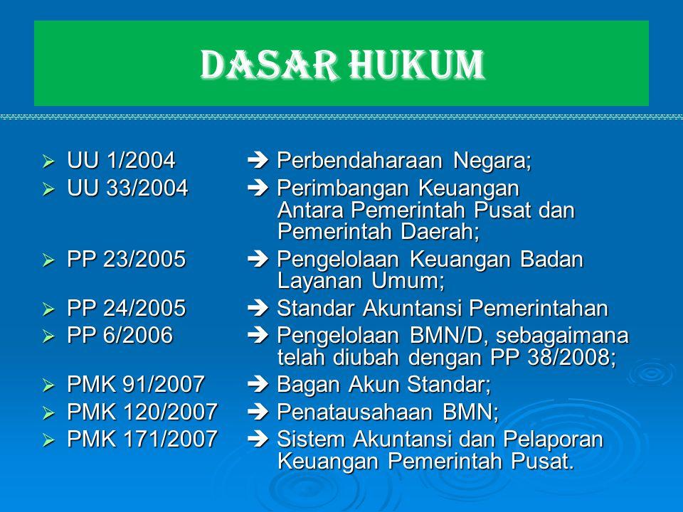 Dasar Hukum  UU 1/2004  Perbendaharaan Negara;  UU 33/2004  Perimbangan Keuangan Antara Pemerintah Pusat dan Pemerintah Daerah;  PP 23/2005  Pen