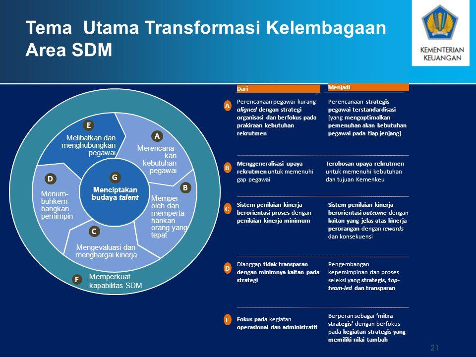 Memperkuat kapabilitas SDM F Melibatkan dan menghubungkan pegawai Menciptakan budaya talent E G Merencana- kan kebutuhan pegawai A Memper- oleh dan me