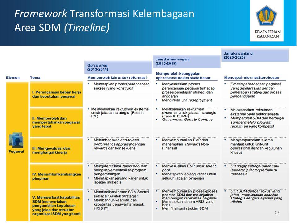 Framework Transformasi Kelembagaan Area SDM (Timeline) 22