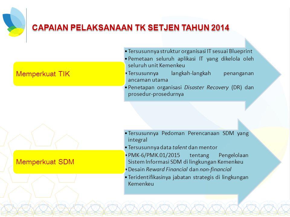 CAPAIAN PELAKSANAAN TK SETJEN TAHUN 2014 Tersusunnya struktur organisasi IT sesuai Blueprint Pemetaan seluruh aplikasi IT yang dikelola oleh seluruh u