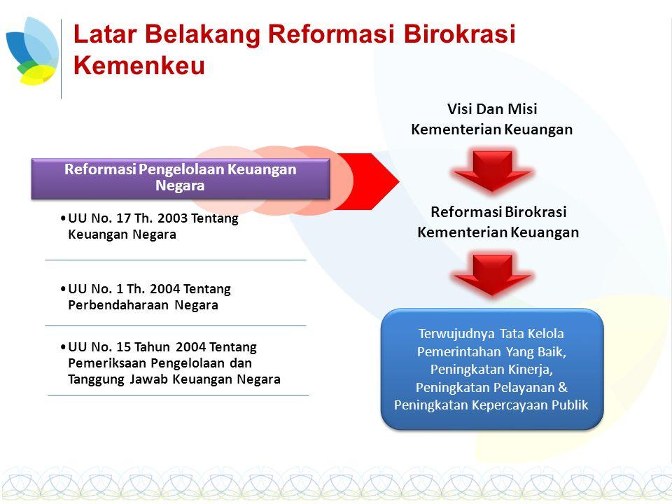 Latar Belakang Reformasi Birokrasi Kemenkeu Reformasi Pengelolaan Keuangan Negara UU No. 17 Th. 2003 Tentang Keuangan Negara UU No. 1 Th. 2004 Tentang