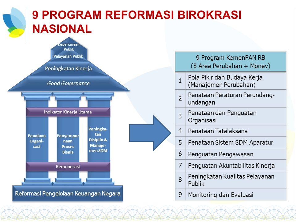 Reformasi Pengelolaan Keuangan Negara Pelayanan Publik Peningkatan Kinerja Good Governance Kepercayaan Publik Penataan Organi- sasi Penyempur naan Pro