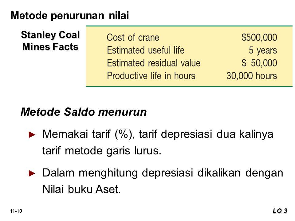 11-10 Stanley Coal Mines Facts Metode Saldo menurun ► ► Memakai tarif (%), tarif depresiasi dua kalinya tarif metode garis lurus. ► ► Dalam menghitung
