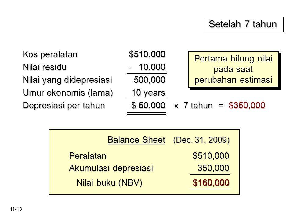 11-18 Peralatan$510,000 Akumulasi depresiasi 350,000 350,000 Nilai buku (NBV) Nilai buku (NBV)$160,000 Balance Sheet (Dec. 31, 2009) Setelah 7 tahun K
