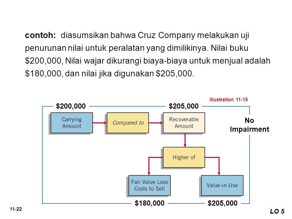 11-22 LO 5 contoh: diasumsikan bahwa Cruz Company melakukan uji penurunan nilai untuk peralatan yang dimilikinya. Nilai buku $200,000, Nilai wajar dik