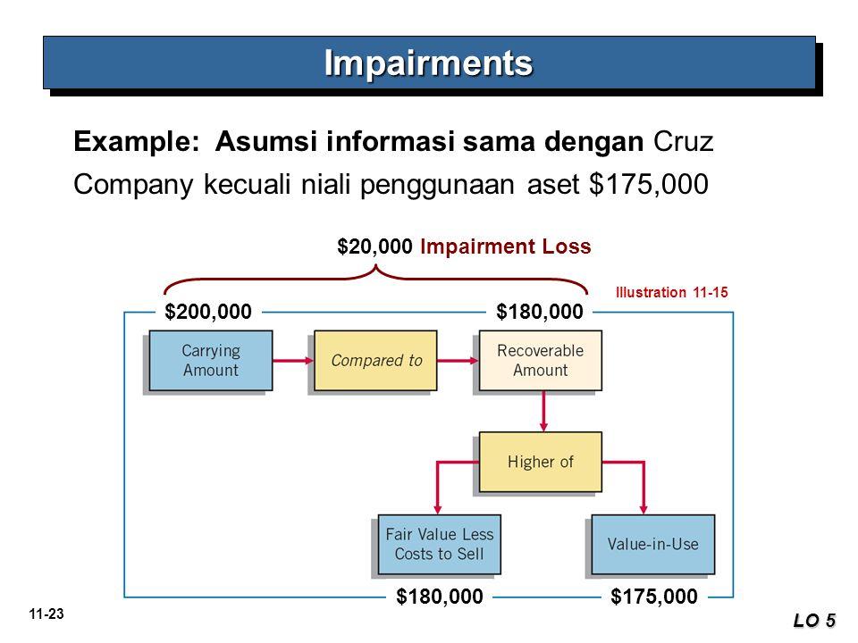 11-23 ImpairmentsImpairments LO 5 Example: Asumsi informasi sama dengan Cruz Company kecuali niali penggunaan aset $175,000 Illustration 11-15 $200,00