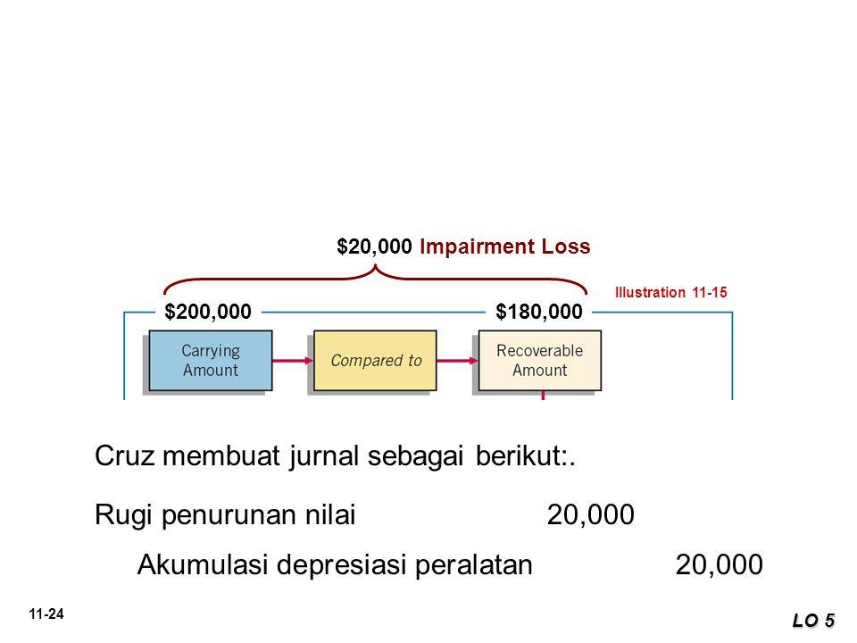 11-24 LO 5 Illustration 11-15 $200,000$180,000 Cruz membuat jurnal sebagai berikut:. Rugi penurunan nilai 20,000 Akumulasi depresiasi peralatan20,000