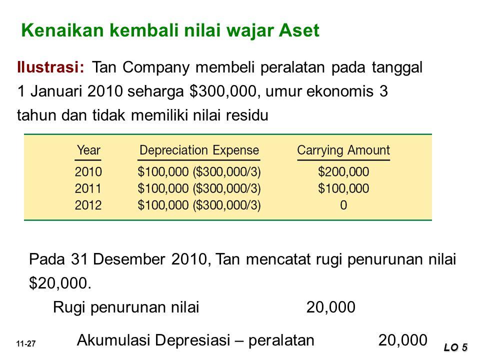 11-27 LO 5 Ilustrasi: Tan Company membeli peralatan pada tanggal 1 Januari 2010 seharga $300,000, umur ekonomis 3 tahun dan tidak memiliki nilai resid