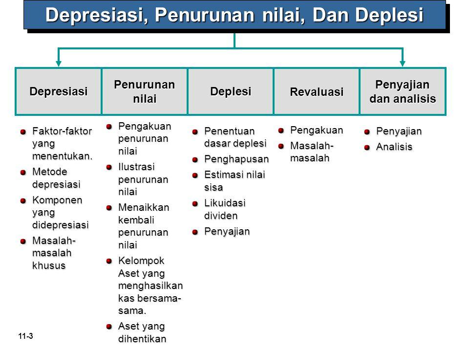 11-3 Depresiasi Faktor-faktor yang menentukan. Metode depresiasi Komponen yang didepresiasi Masalah- masalah khusus Penurunan nilai Deplesi Penyajian