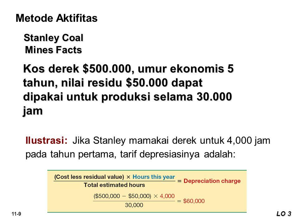 11-9 LO 3 Metode Aktifitas Ilustrasi: Jika Stanley mamakai derek untuk 4,000 jam pada tahun pertama, tarif depresiasinya adalah: Stanley Coal Mines Fa