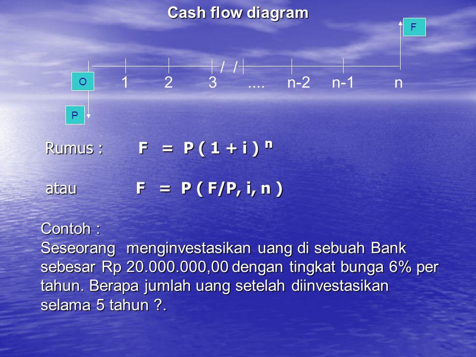 Rumus : F = P ( 1 + i ) n Rumus : F = P ( 1 + i ) n atau F = P ( F/P, i, n ) atau F = P ( F/P, i, n ) P F / O 1 2 3.... n-2 n-1 n Cash flow diagram Co