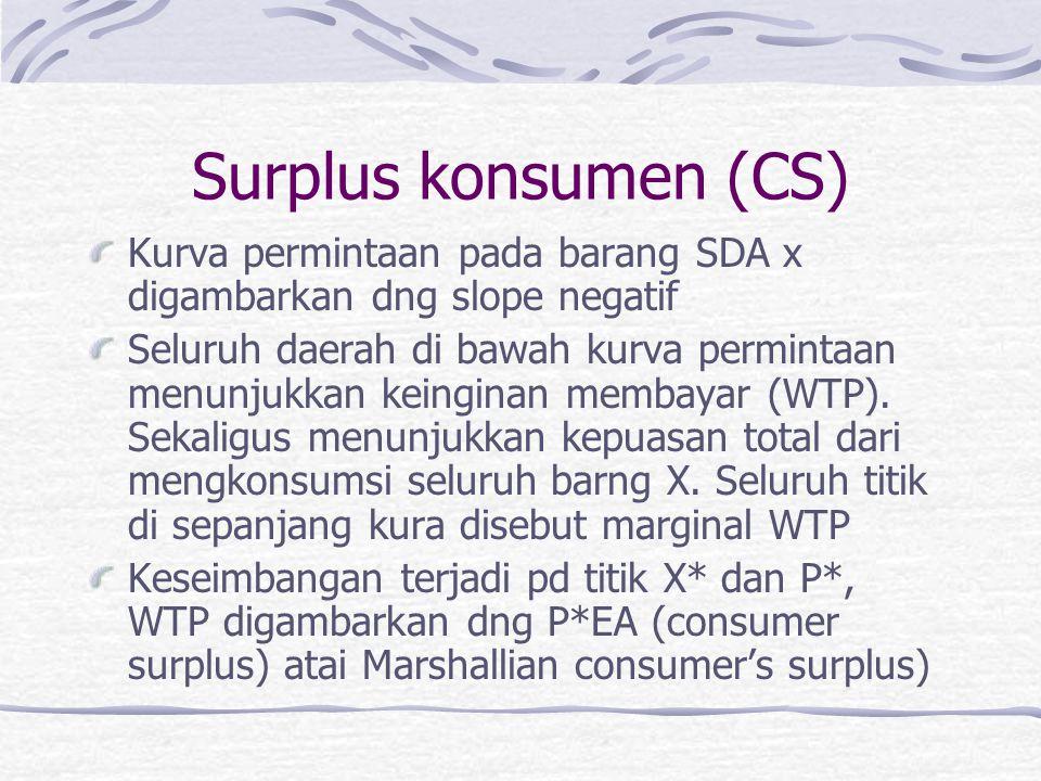 Surplus konsumen (CS) Kurva permintaan pada barang SDA x digambarkan dng slope negatif Seluruh daerah di bawah kurva permintaan menunjukkan keinginan