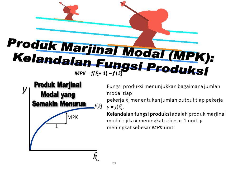 29 MPK = f( k + 1) – f ( k )yk f(k)f(k) Fungsi produksi menunjukkan bagaimana jumlah modal tiap pekerja k menentukan jumlah output tiap pekerja y = f(