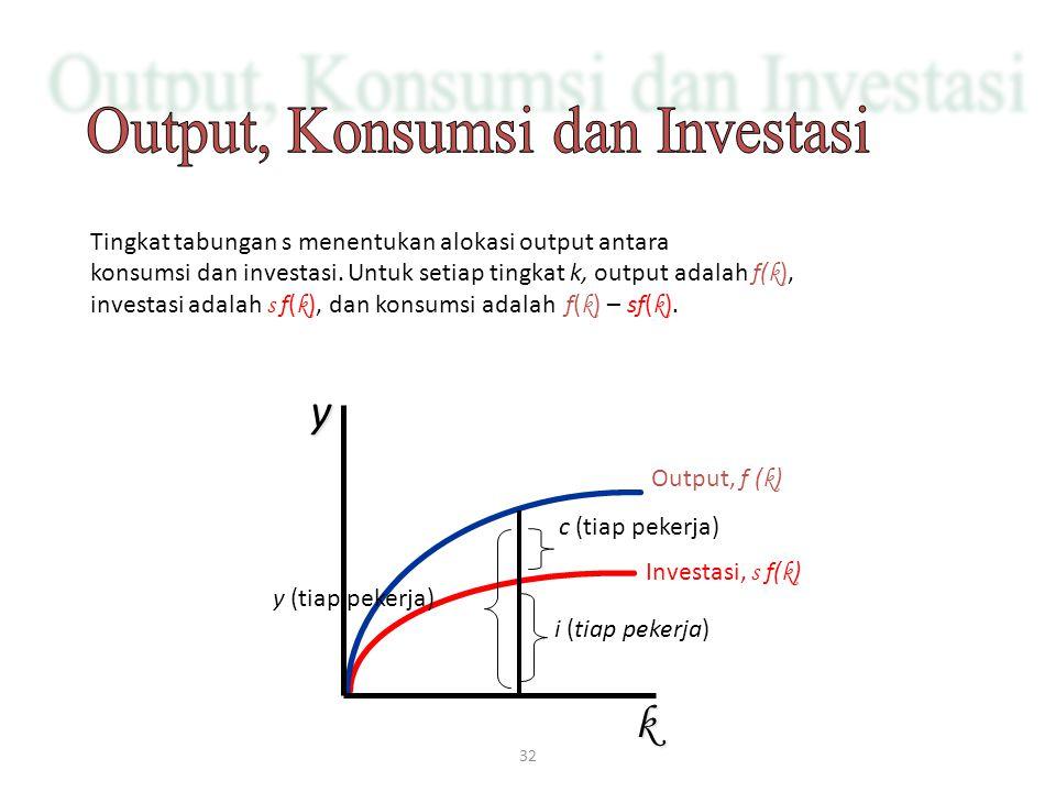 32 Investasi, s f( k ) Output, f ( k ) c (tiap pekerja) i (tiap pekerja) y (tiap pekerja) Tingkat tabungan s menentukan alokasi output antara konsumsi