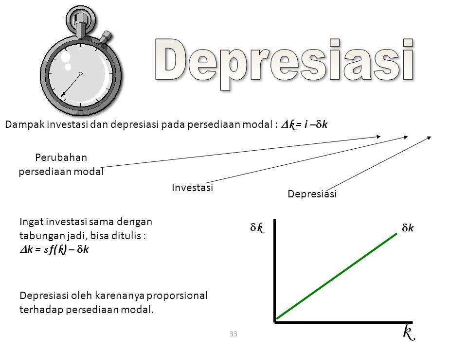 33 Dampak investasi dan depresiasi pada persediaan modal :  k = i –  k Perubahan persediaan modal Investasi Depresiasi Ingat investasi sama dengan t