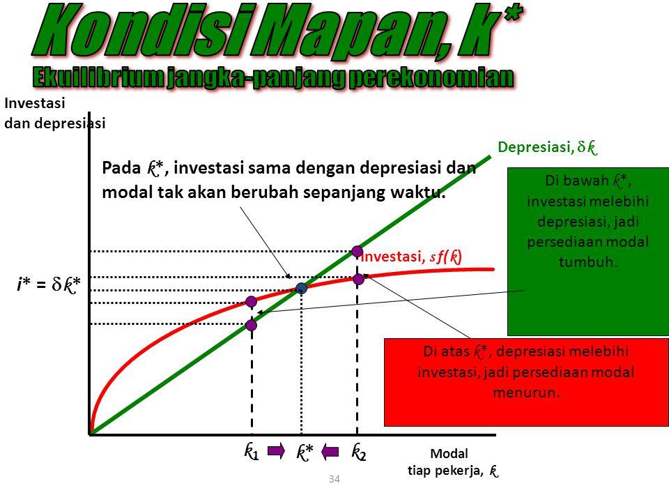 34 Investasi dan depresiasi Modal tiap pekerja, k i* =  k * k*k* k1k1 k2k2 Pada k *, investasi sama dengan depresiasi dan modal tak akan berubah sepa