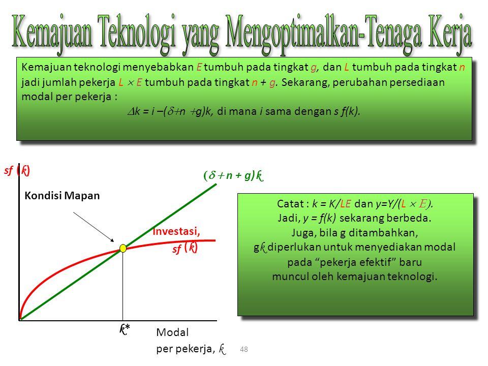 48 Modal per pekerja, k k*k* Kondisi Mapan Investasi, sf (k)(k)  n + g) k Kemajuan teknologi menyebabkan E tumbuh pada tingkat g, dan L tumbuh pa