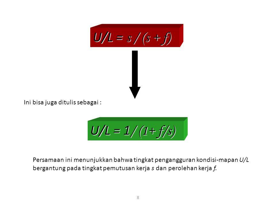 8 Ini bisa juga ditulis sebagai : U/L = 1 / (1+ f/s) Persamaan ini menunjukkan bahwa tingkat pengangguran kondisi-mapan U/L bergantung pada tingkat pe