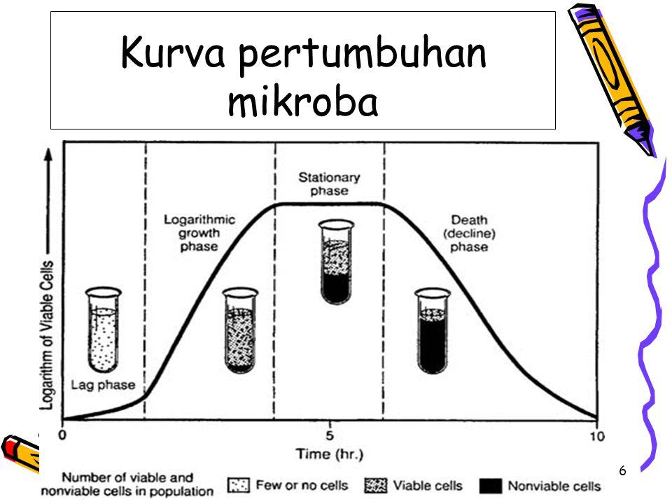 Kurva pertumbuhan mikroba 6