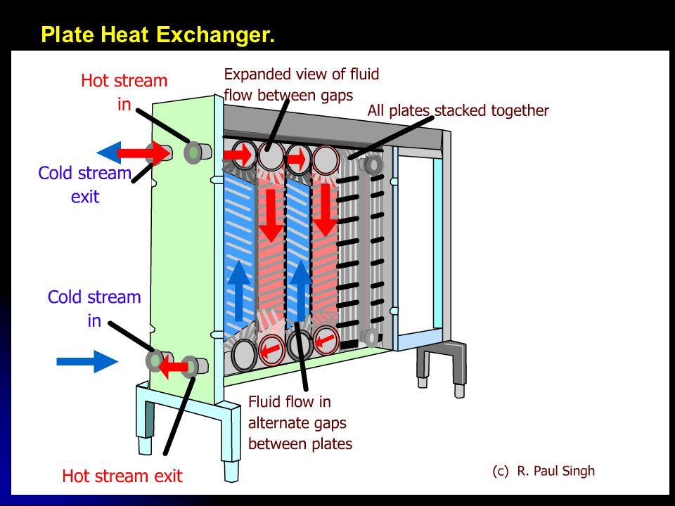 Plate Heat Exchanger.