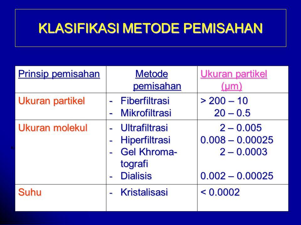 KLASIFIKASI METODE PEMISAHAN Prinsip pemisahan Metode pemisahan Ukuran partikel (μm) Ukuran partikel -Fiberfiltrasi -Mikrofiltrasi > 200 – 10 20 – 0.5 20 – 0.5 Ukuran molekul - Ultrafiltrasi - Hiperfiltrasi - Gel Khroma- tografi - Dialisis 2 – 0.005 2 – 0.005 0.008 – 0.00025 2 – 0.0003 2 – 0.0003 0.002 – 0.00025 Suhu - Kristalisasi < 0.0002