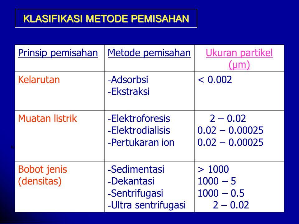 KLASIFIKASI METODE PEMISAHAN Prinsip pemisahanMetode pemisahanUkuran partikel (μm) Kelarutan - Adsorbsi - Ekstraksi < 0.002 Muatan listrik - Elektroforesis - Elektrodialisis - Pertukaran ion 2 – 0.02 0.02 – 0.00025 Bobot jenis (densitas) - Sedimentasi - Dekantasi - Sentrifugasi - Ultra sentrifugasi > 1000 1000 – 5 1000 – 0.5 2 – 0.02