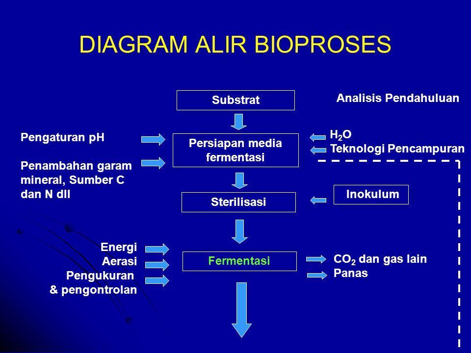 DIAGRAM ALIR BIOPROSES Substrat Persiapan media fermentasi Sterilisasi Inokulum Fermentasi Analisis Pendahuluan H 2 O Teknologi Pencampuran Pengaturan pH Penambahan garam mineral, Sumber C dan N dll Energi Aerasi Pengukuran & pengontrolan CO 2 dan gas lain Panas