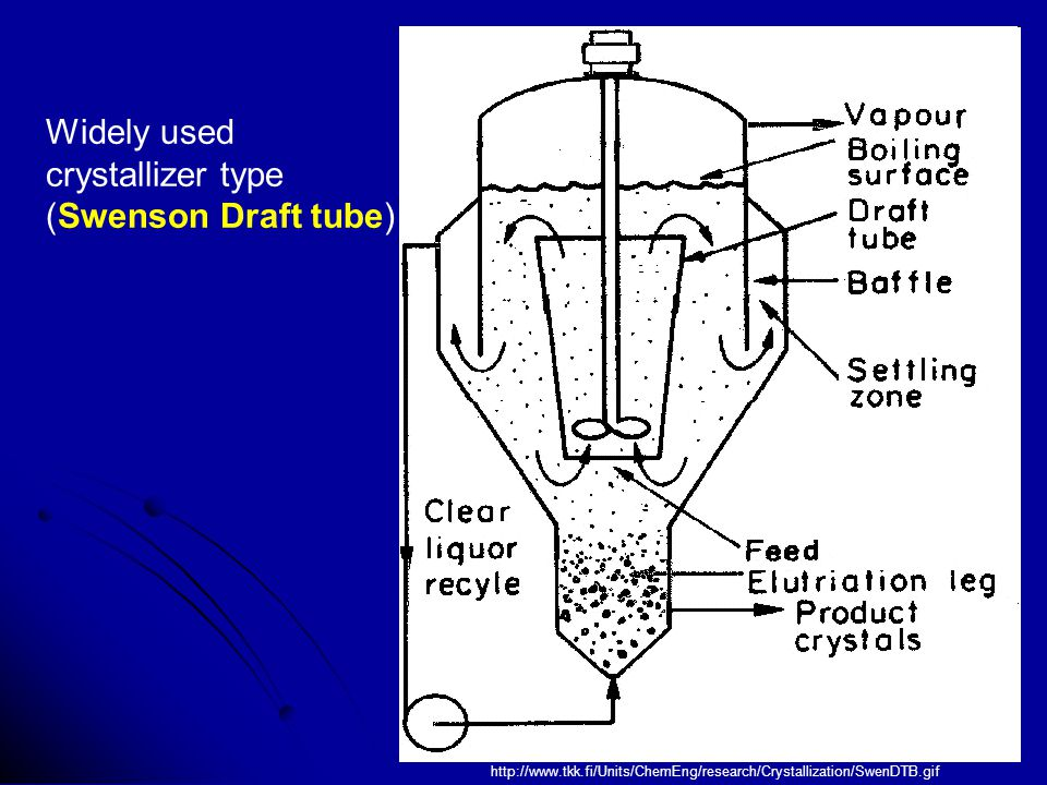 http://www.tkk.fi/Units/ChemEng/research/Crystallization/SwenDTB.gif Widely used crystallizer type (Swenson Draft tube)