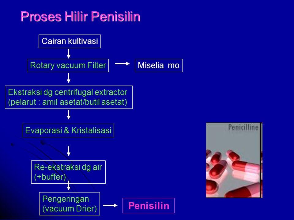 Proses Hilir Penisilin Cairan kultivasi Rotary vacuum FilterMiselia mo Ekstraksi dg centrifugal extractor (pelarut : amil asetat/butil asetat) Evaporasi & Kristalisasi Pengeringan (vacuum Drier) Penisilin Re-ekstraksi dg air (+buffer)