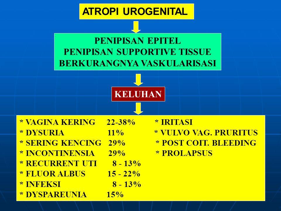 ATROPI UROGENITAL PENIPISAN EPITEL PENIPISAN SUPPORTIVE TISSUE BERKURANGNYA VASKULARISASI KELUHAN * VAGINA KERING 22-38% * IRITASI * DYSURIA 11% * VUL