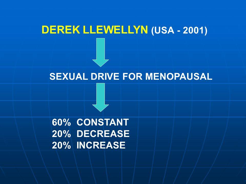 DEREK LLEWELLYN (USA - 2001) SEXUAL DRIVE FOR MENOPAUSAL 60% CONSTANT 20% DECREASE 20% INCREASE