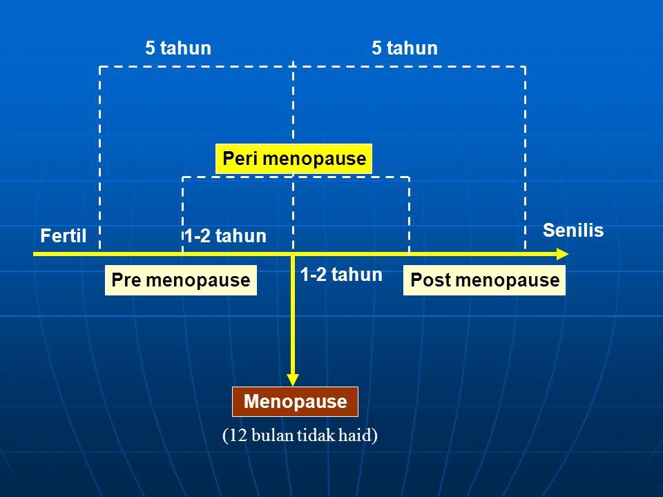 Fertil1-2 tahun Pre menopausePost menopause Menopause (12 bulan tidak haid) Peri menopause 5 tahun Senilis