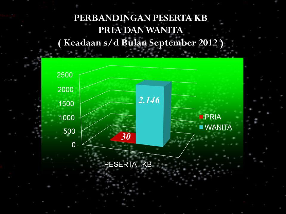 PERBANDINGAN PESERTA KB PRIA DAN WANITA ( Keadaan s/d Bulan September 2012 ) 2.146 30