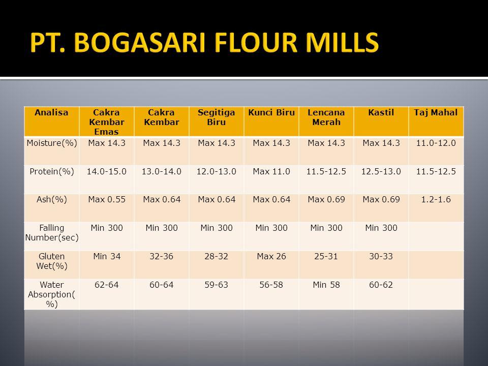  KEMITRAAN Sejak 1981 Bogasari telah merintis program kemitraan usaha dengan usaha kecil dan menengah.