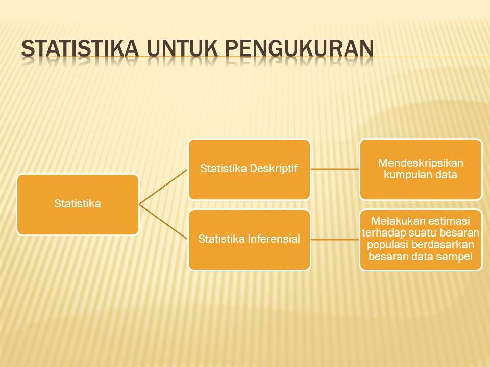 StatistikaStatistika Deskriptif Mendeskripsikan kumpulan data Statistika Inferensial Melakukan estimasi terhadap suatu besaran populasi berdasarkan be