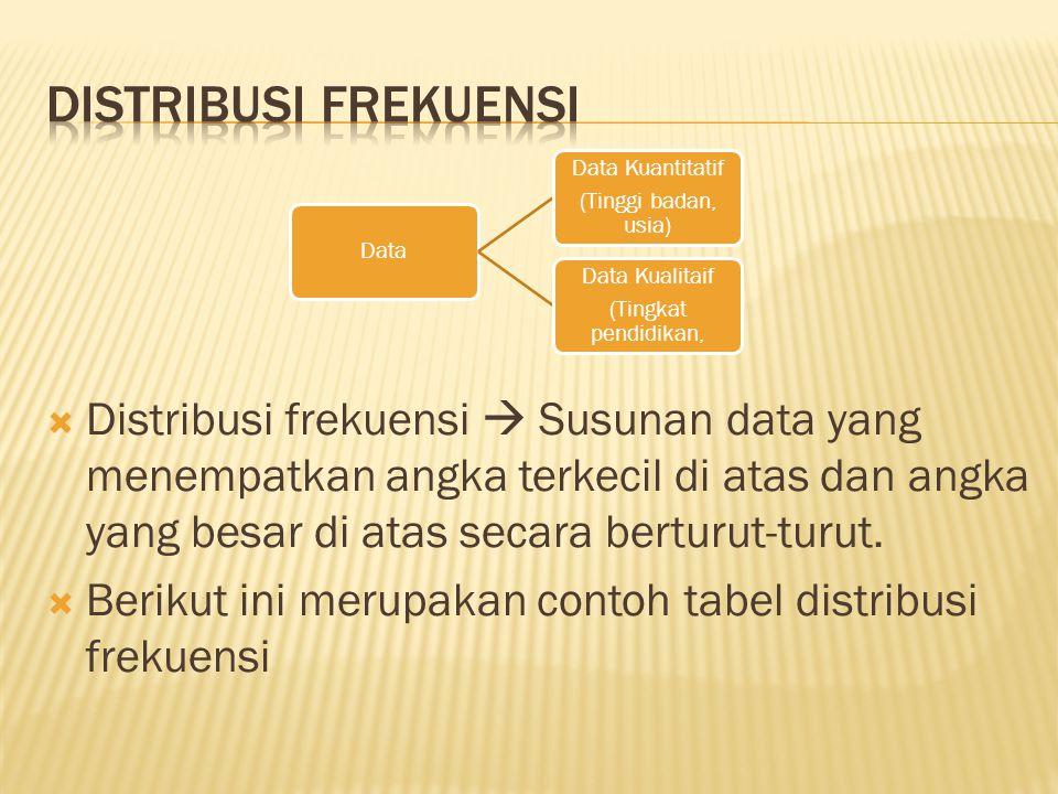  Distribusi frekuensi  Susunan data yang menempatkan angka terkecil di atas dan angka yang besar di atas secara berturut-turut.  Berikut ini merupa