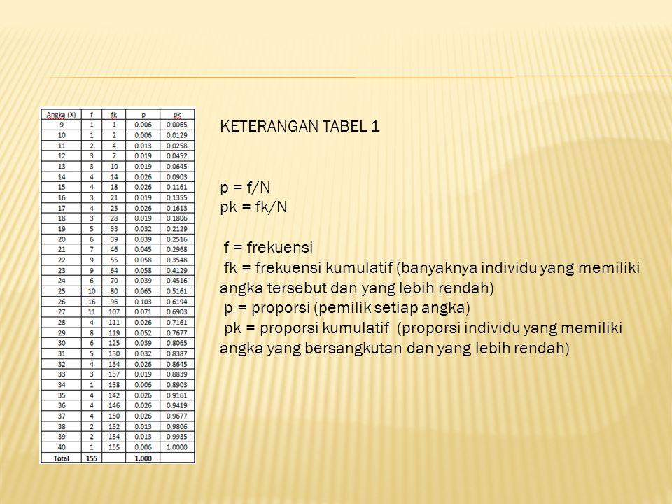 KETERANGAN TABEL 1 p = f/N pk = fk/N f = frekuensi fk = frekuensi kumulatif (banyaknya individu yang memiliki angka tersebut dan yang lebih rendah) p