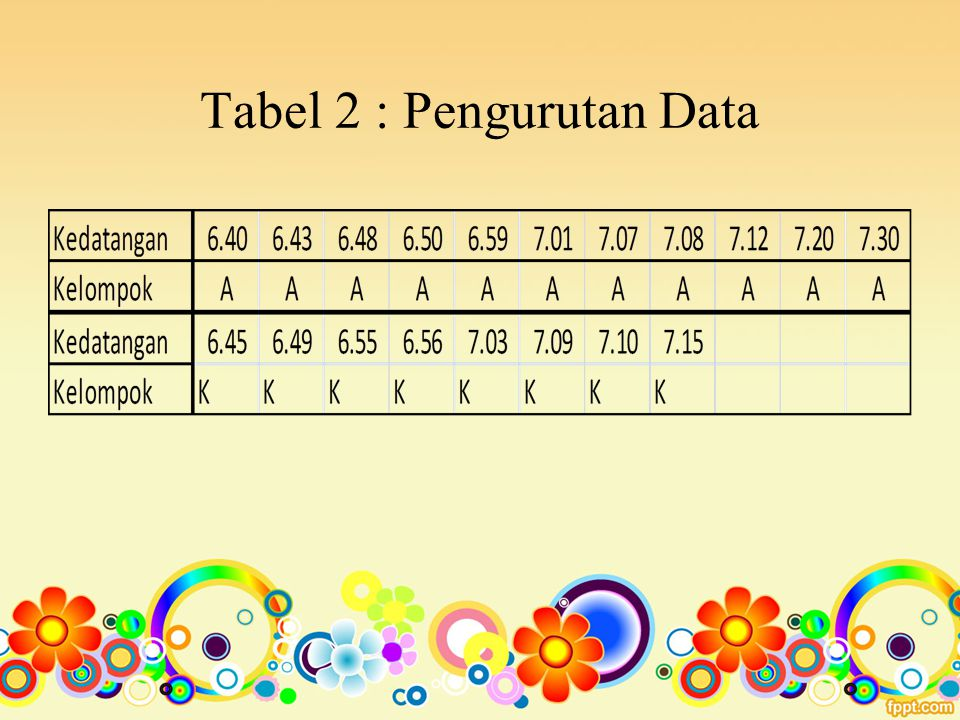 Tabel 2 : Pengurutan Data