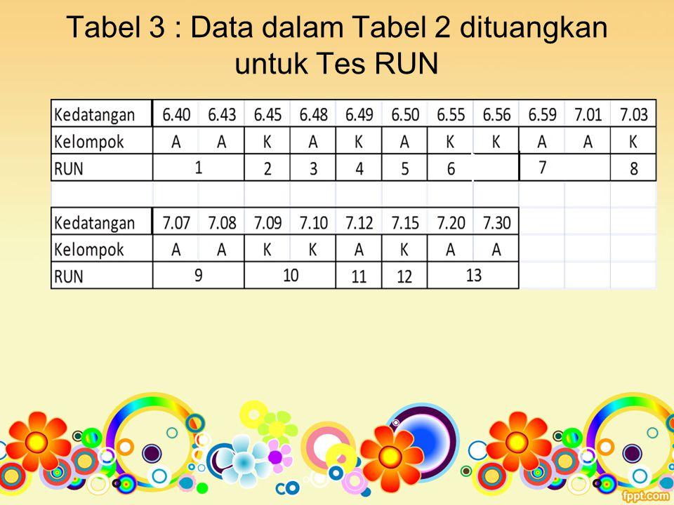 Tabel 3 : Data dalam Tabel 2 dituangkan untuk Tes RUN