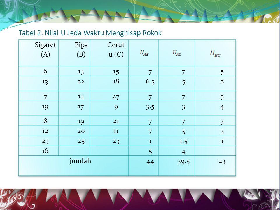 Tabel 2. Nilai U Jeda Waktu Menghisap Rokok
