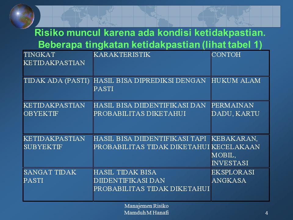 Manajemen Risiko Mamduh M Hanafi4 Risiko muncul karena ada kondisi ketidakpastian. Beberapa tingkatan ketidakpastian (lihat tabel 1)